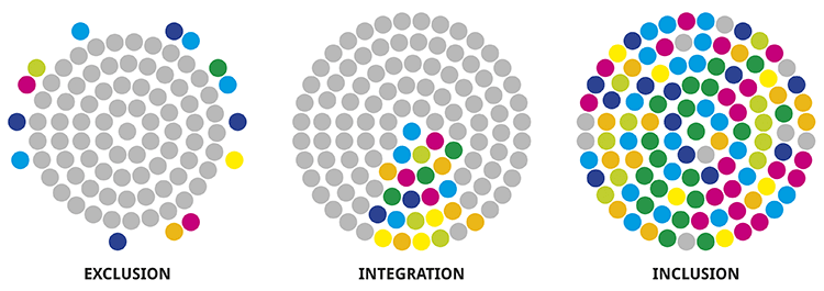 Exklusion vs. Integration vs. Inklusin